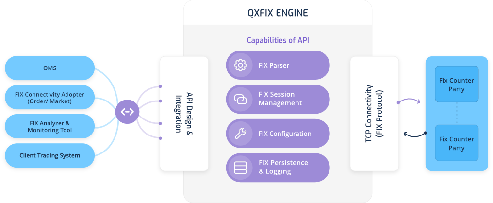 QXFIX Engine Architecture